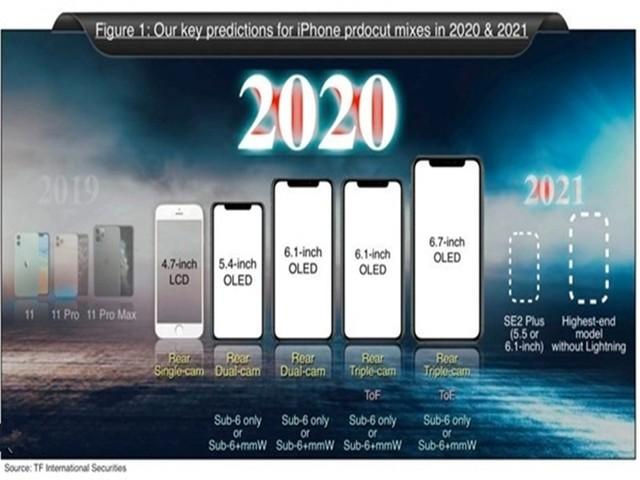 郭明�Z:苹果今年将发5款新iPhone,5G版出货量将达8000-8500万部