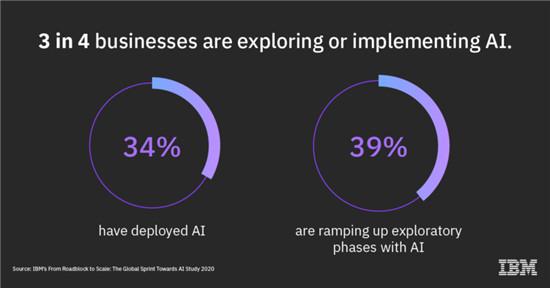 "【IBM洞察】从""拦路虎""到大规模应用:全球企业向人工智能冲刺"